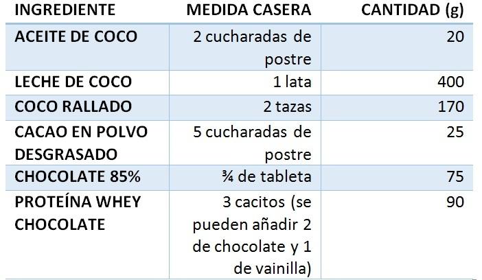 ingredientes-bolas-coco-caseras